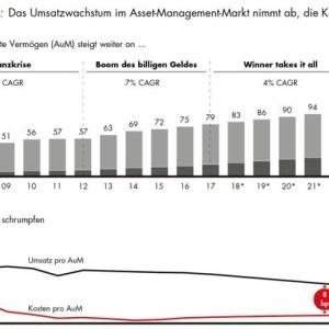 Der Hälfte des Asset-Management-Markts droht der Kollaps