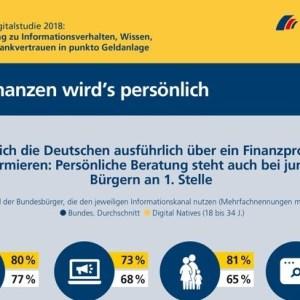 Postbank Digitalstudie 2018: Bundesbürger bevorzugen Beratung in der Bankfiliale