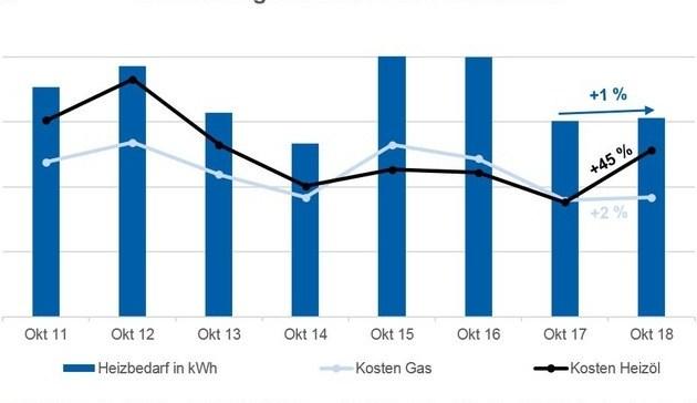 Kosten für Gas und Heizöl höher als 2017