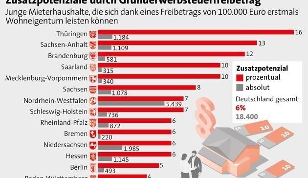 Grunderwerbsteuer-Freibetrag von 100.000 Euro