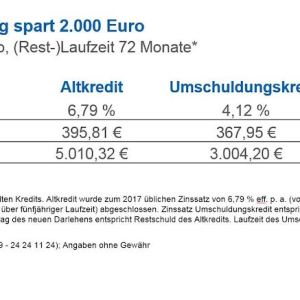 Umschuldung spart 2.000 Euro
