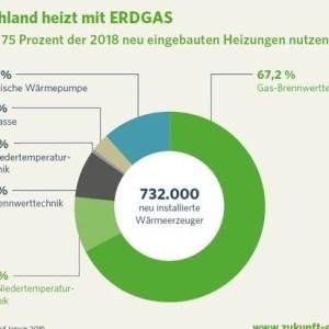 Absatz emissionsarmer Erdgasheizungen steigt