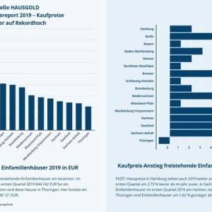 HAUSGOLD Immobilienpreisreport 2019