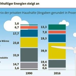 Klima schonen mit dem Eigenheim