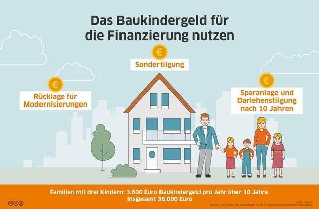 Baukindergeld für die Finanzierung nutzen