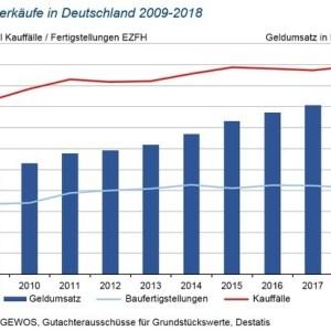 Baukindergeld lässt Eigenheimtransaktionen auf Rekordwert steigen