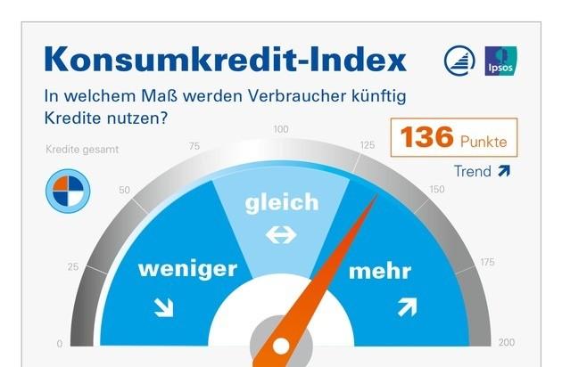 Konsumkredit-Index