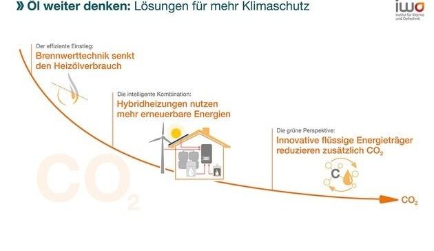 Nachhaltige Förderung