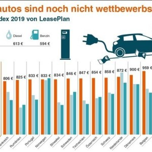 Car Cost Index