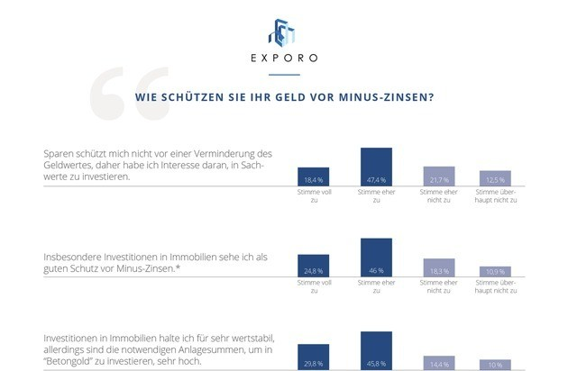 Investitionen in Immobilien