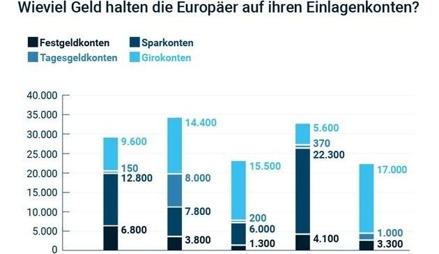 Giro-Guthaben der Deutschen