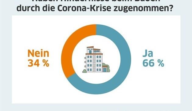 Bauen in Corona-Krise