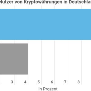 Kryptowährungen Deutschland