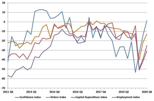 W-förmige Konjunkturerholung