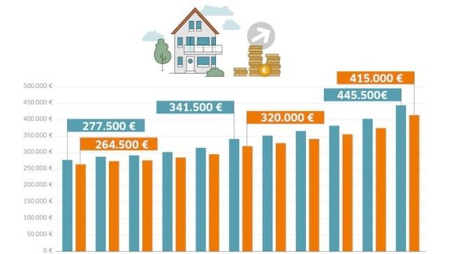 Studie Baufinanzierung in Deutschland