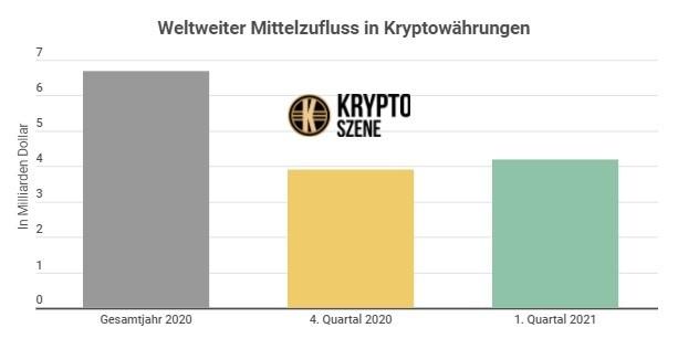Kryptowaehrungen-Infografik