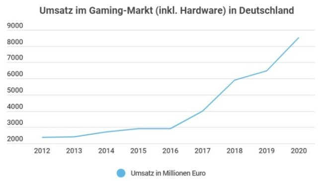 Gaming Markt