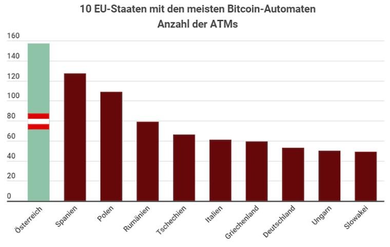 Österreich Kryptowährungen