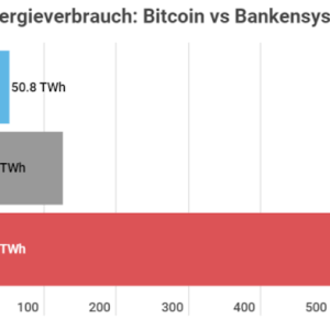 Bitcoin Energie