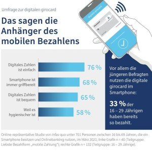 Mobile Payment-Umfrage