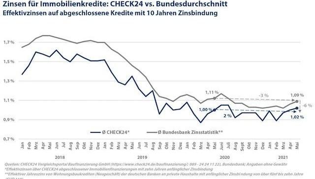 Grafik Zinsen