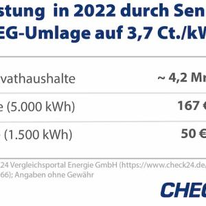 EEG-Umlage 2022