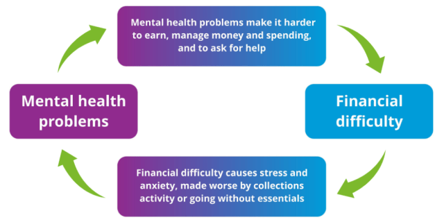 diagram illustrating the relationship between mental health problems and debt