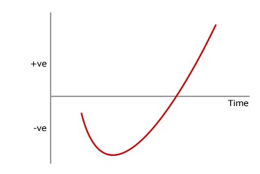 Surviving the J-curve