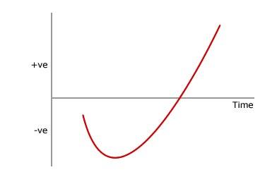 Surviving the J-curve