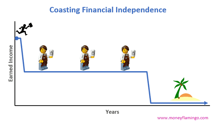 With Coast FI, you work hard, save and invest for a relatively short amount of time. Once you reach your Coasting FIRE number (also called Barista FI number), you can semi-retire.