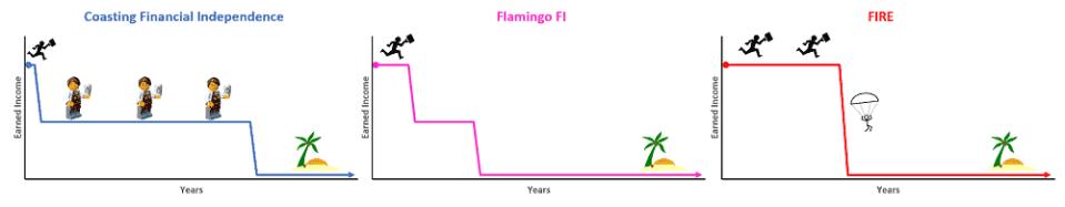 Paths to Financial Independence: Coast FI (aka Barista FIRE) vs Flamingo FI vs Traditional FIRE