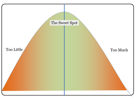 The Sweet Spot between too little and too much of anything in life