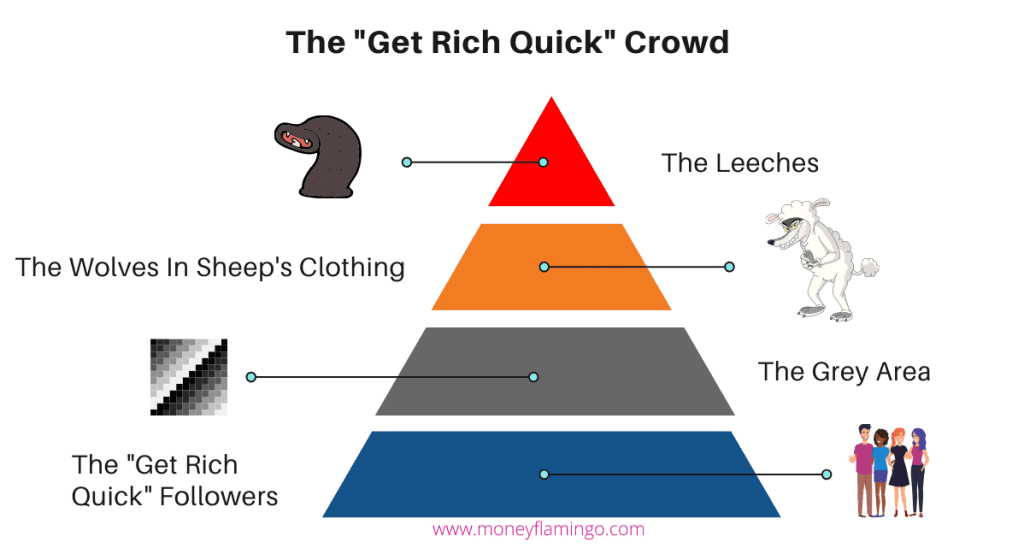 """The """"Get Rich Quick"""" Crowd is primarily interested in making a lot of money and becoming wealthy quickly. They often create online businesses in the FIRE niche to make a quick buck."""