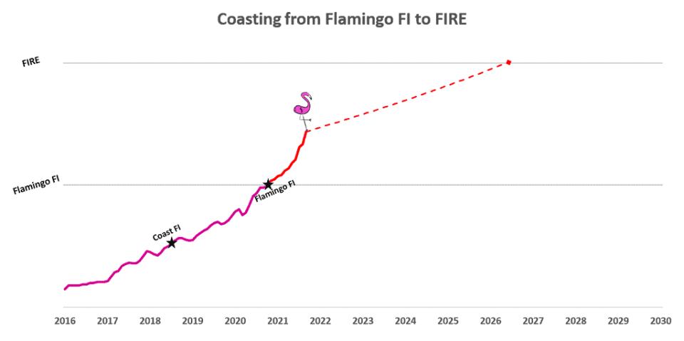 Money Flamingo Coast FIRE Progress October 2021 - coasting to financial independence