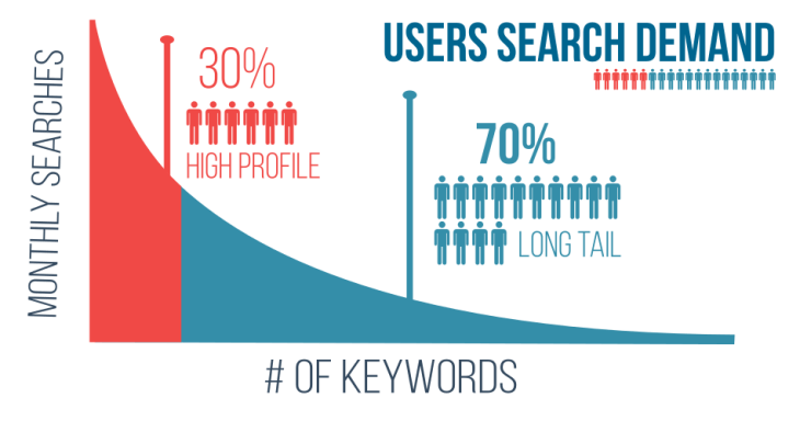 Long tail keywords User search demand