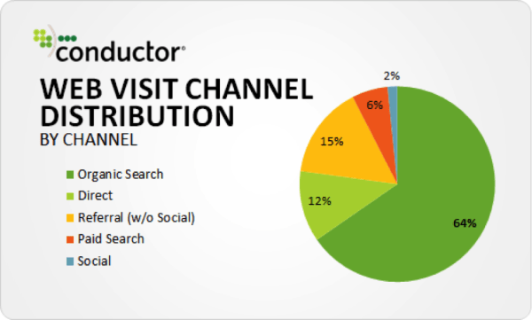 Organic Visitors of Websites