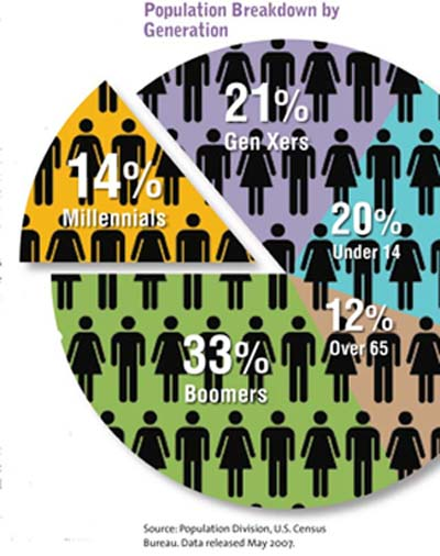 Population Breakdown According to generation