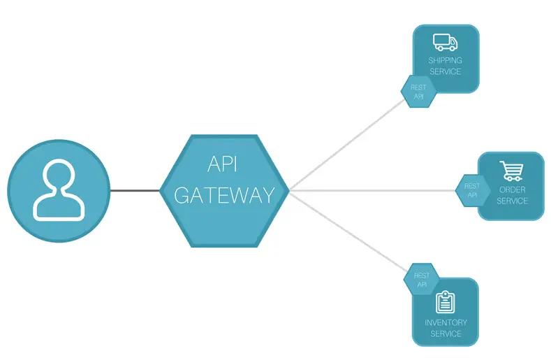 Top Myths of API Gateways