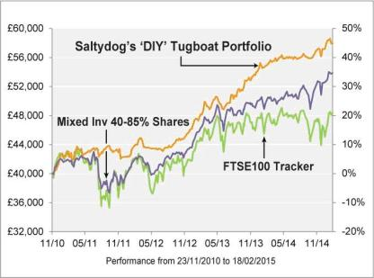 Saltydog graph showing Tugboat Portfolio
