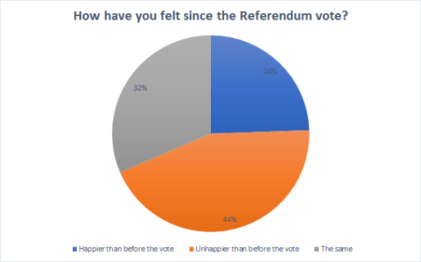 What YOU think about Brexit - the results of our reader survey