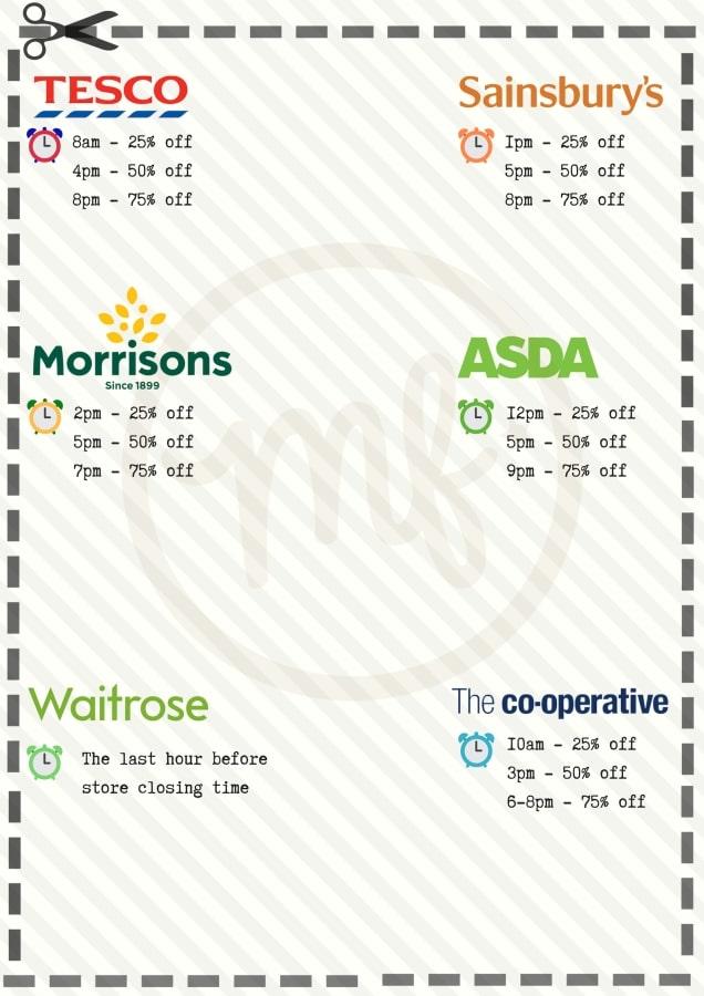 Shop times label chart