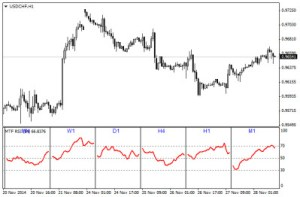 Installing and using the Multi timeframe RSI indicator