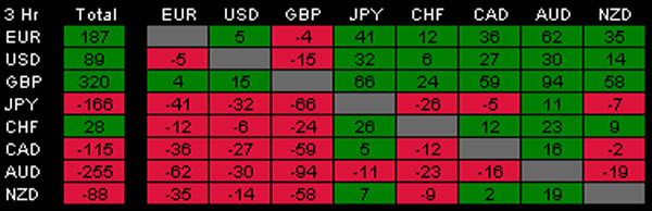 Table 2 of the Forex Relative Strength MT4 Indicator