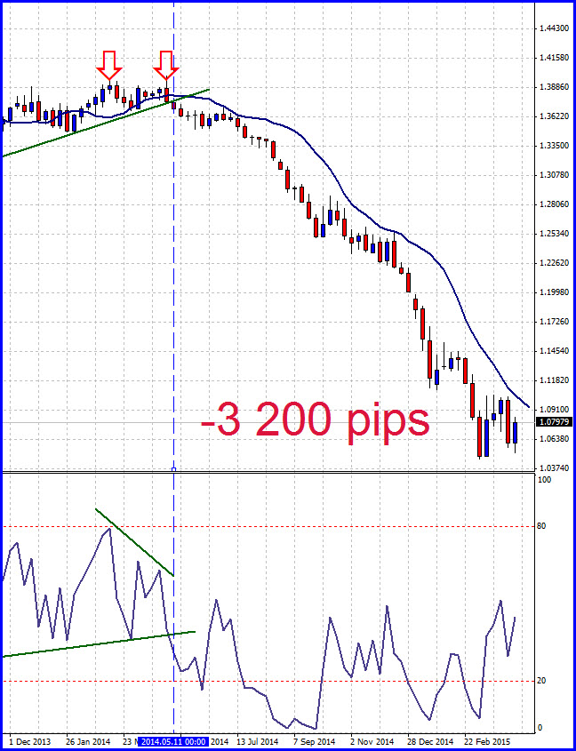 The EURUSD dropped 3 200 pips after perfect trading signals