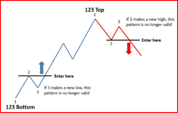 Simple forex strategy pdf