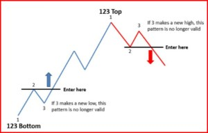 123 Forex Strategy