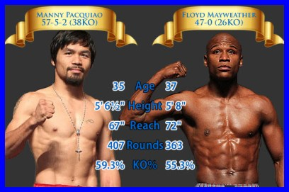 The Mayweather Pacquiao Fight Forex trader lessons.