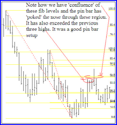 Pin Bar and Fib Retracewments of previous moves