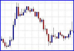 chart normal
