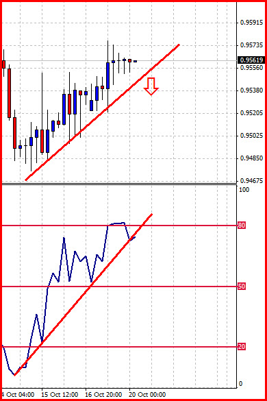 Forex trading opportunities